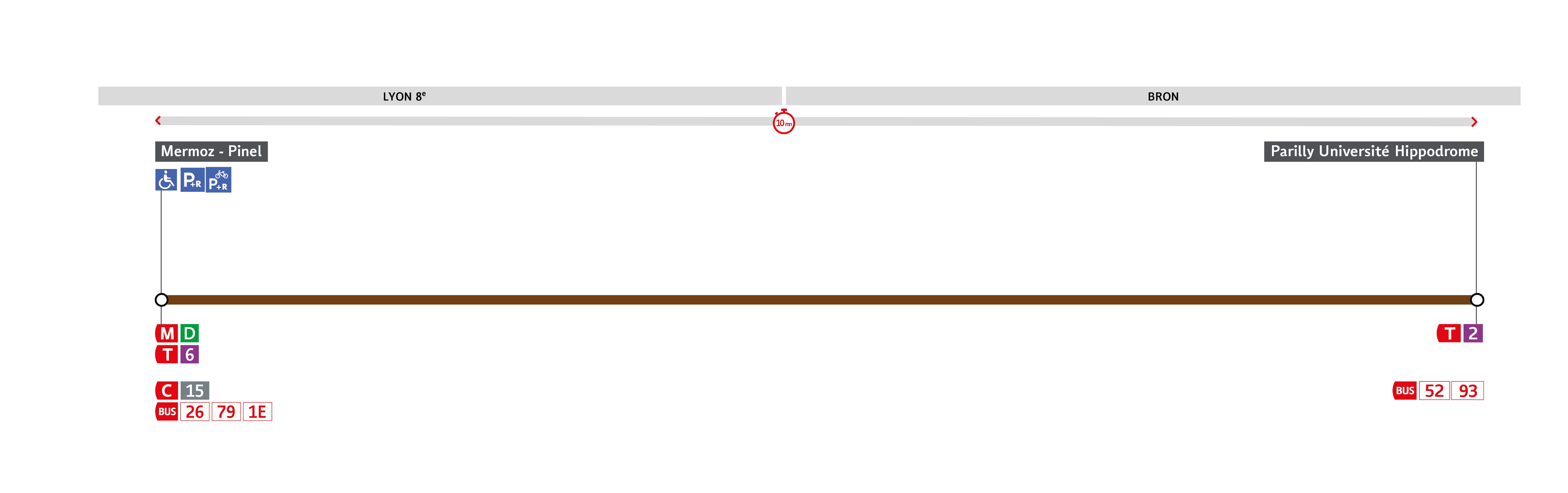 Thermomètre de la ligne C15E