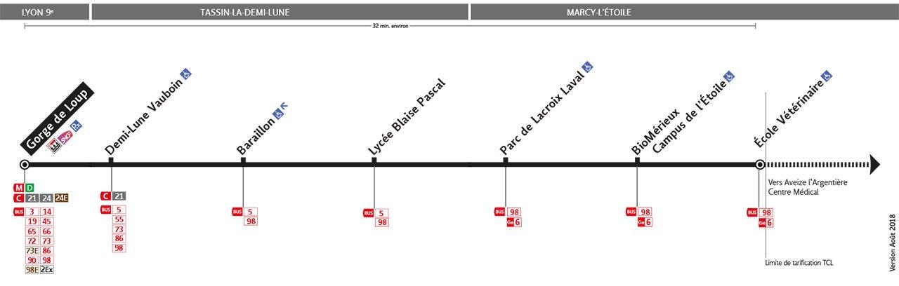 Plan de la ligne 142