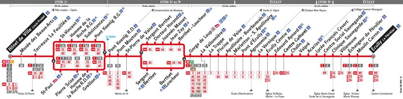 Plan de la ligne 19
