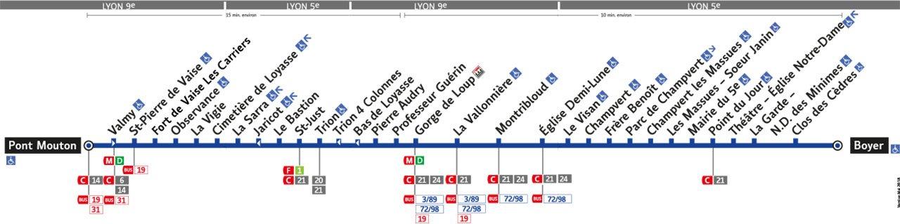 Plan de la ligne 46