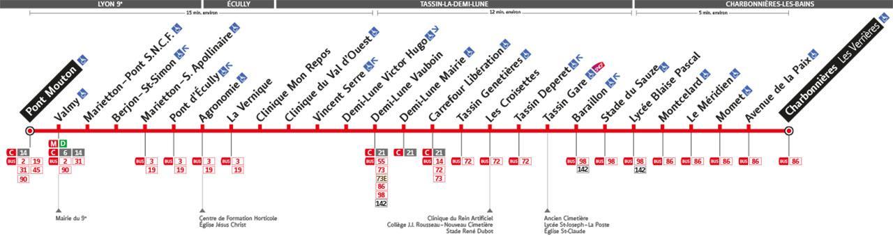 Plan de la ligne 5