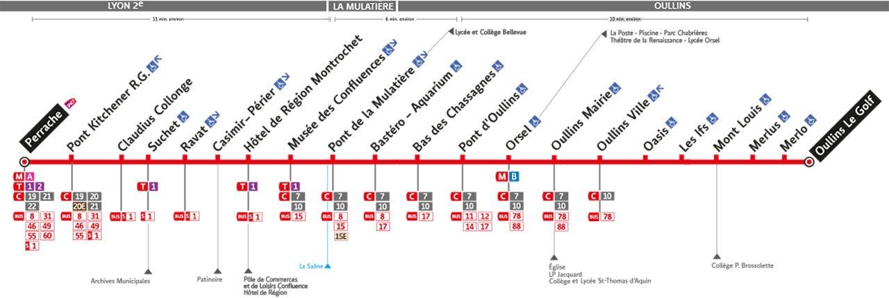 Plan de la ligne 63