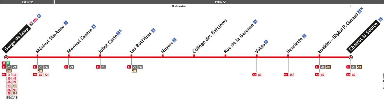 Plan de la ligne 65