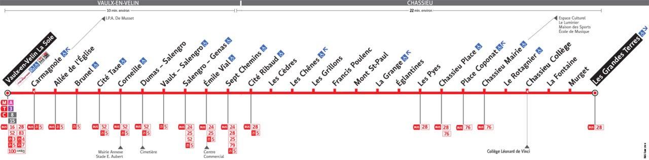 Plan de la ligne 68