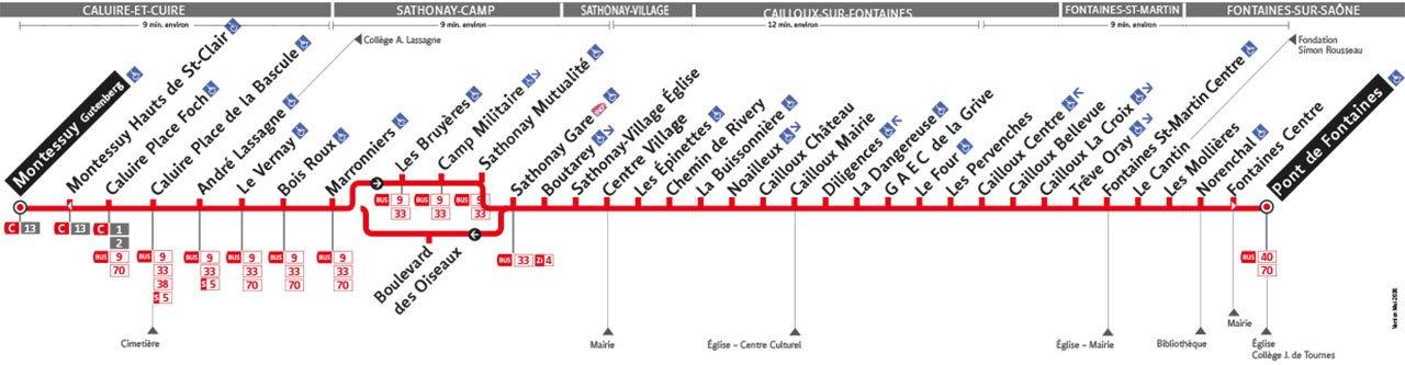 Plan de la ligne 77