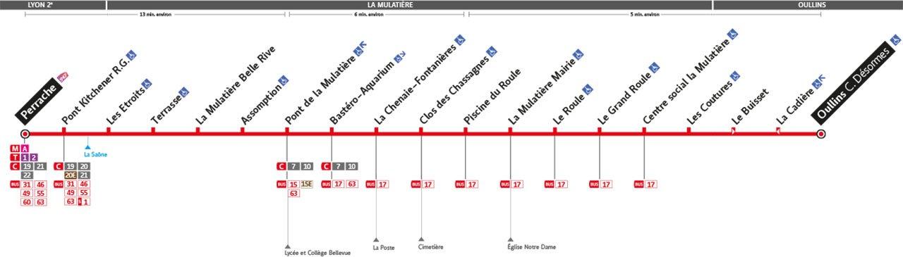 Plan de la ligne 8