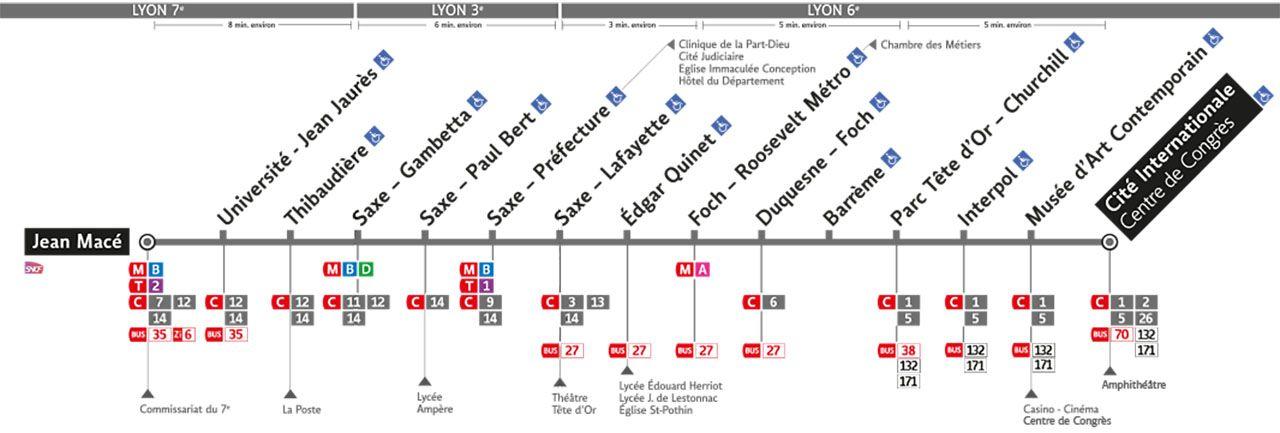 Plan de la ligne C4
