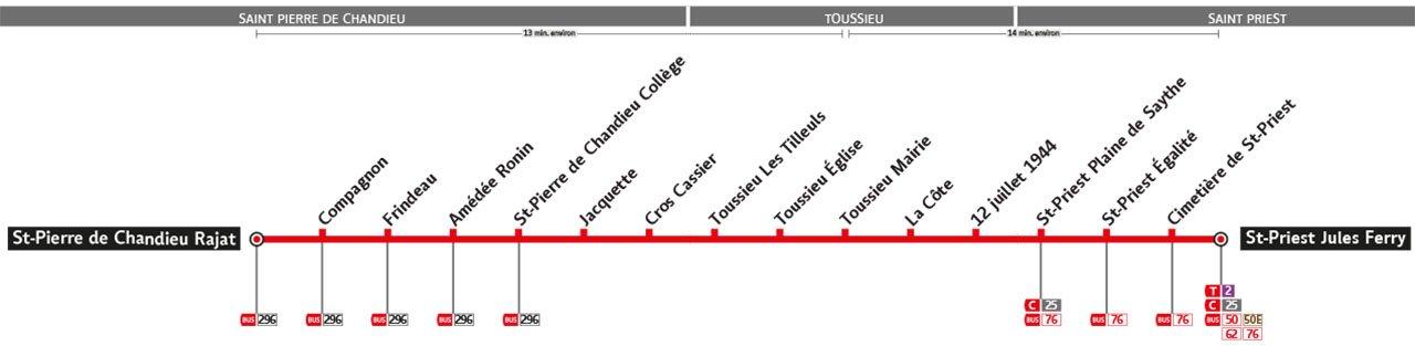 Plan de la ligne R5