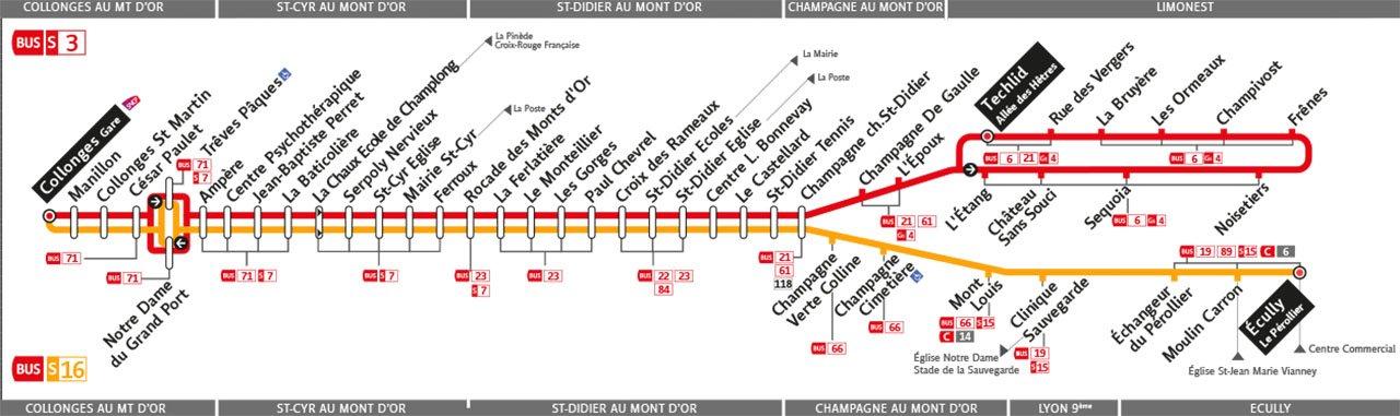 Plan de la ligne S3