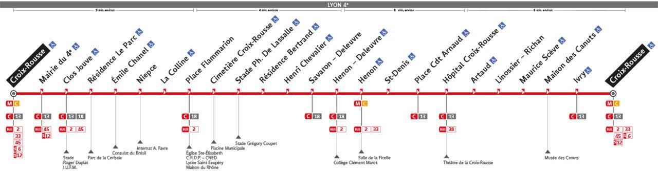 Plan de la ligne S4