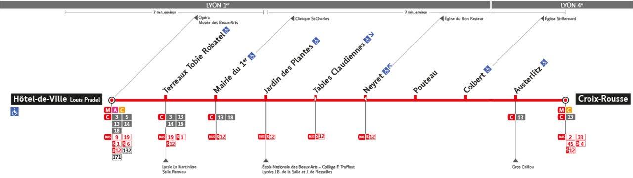 Plan de la ligne S6